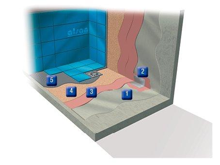 Hydroizolacja posadzek, balkonów, tarasów, schodów, przydomowych fontann oraz garaży