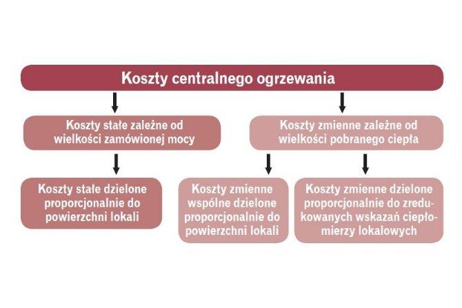 Metodologia rozliczania kosztów c.o.