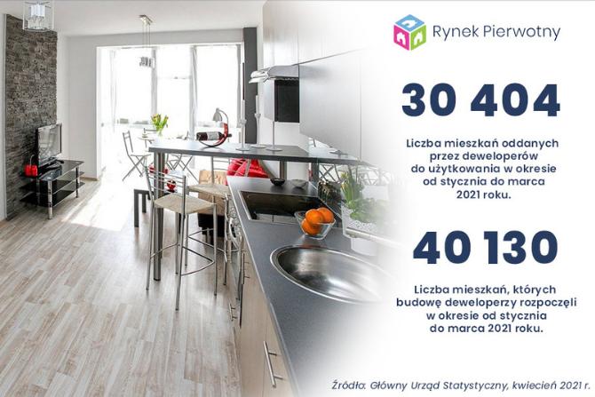 Inwestycyjna aktywność w mieszkaniówce
