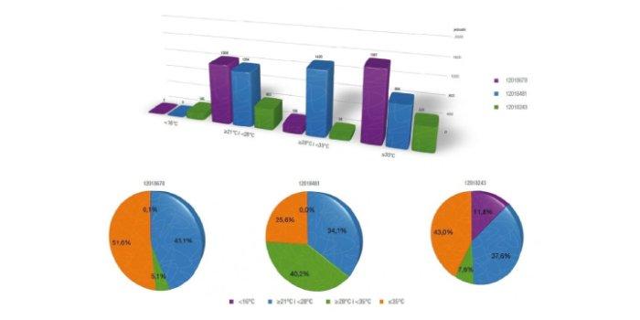Dokładna analiza danych podzielników BMETERS gwarantuje oszczędności i sprawiedliwe rozliczenia.