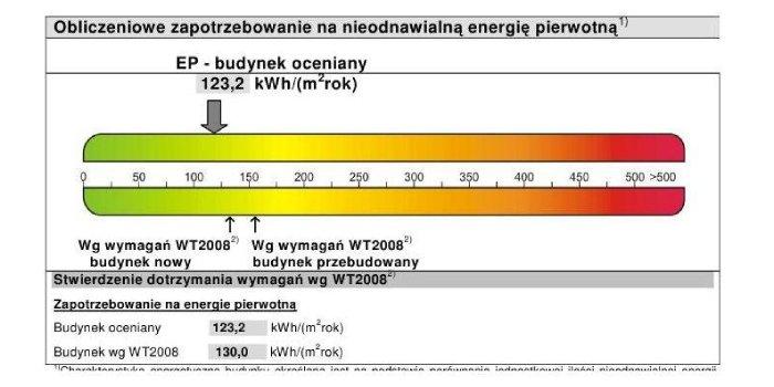 Świadectwa energetyczne będą obowiązkowe