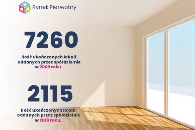 Jeśli spółdzielnia buduje i oferuje lokale na zasadach wolnorynkowych, to GUS zalicza ją do kategorii deweloperów fot. RynekPierwotny.pl