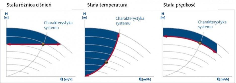 Oszczędność energii zależnie od regulacji