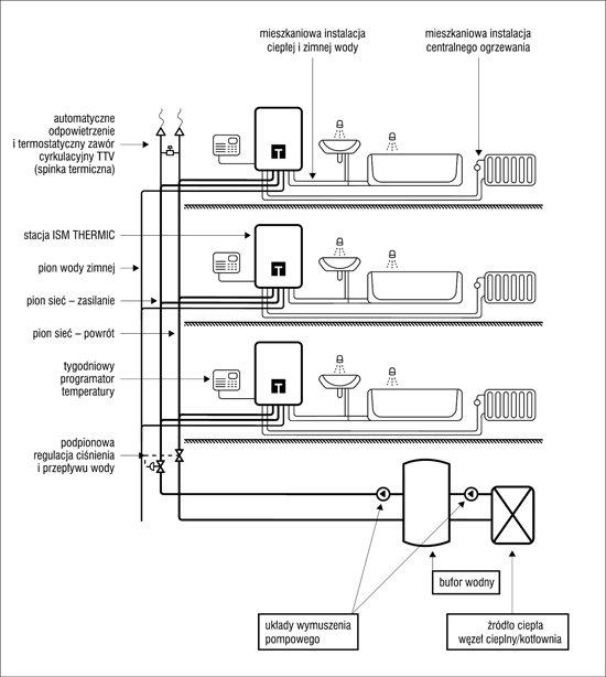Przykładowy schemat instalacji pionowych i poziomych w budynku z wykorzystaniem stacji mieszkaniowych