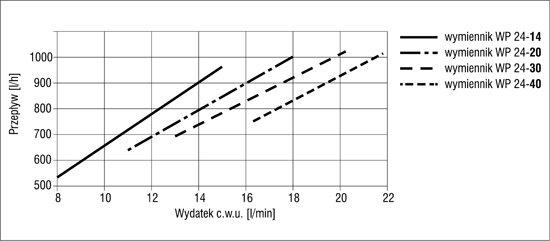 Przepływ pierwotny przez wymiennik przy ustalonym wydatku c.w.u