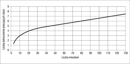 Współczynnik jednoczesności pracy stacji.