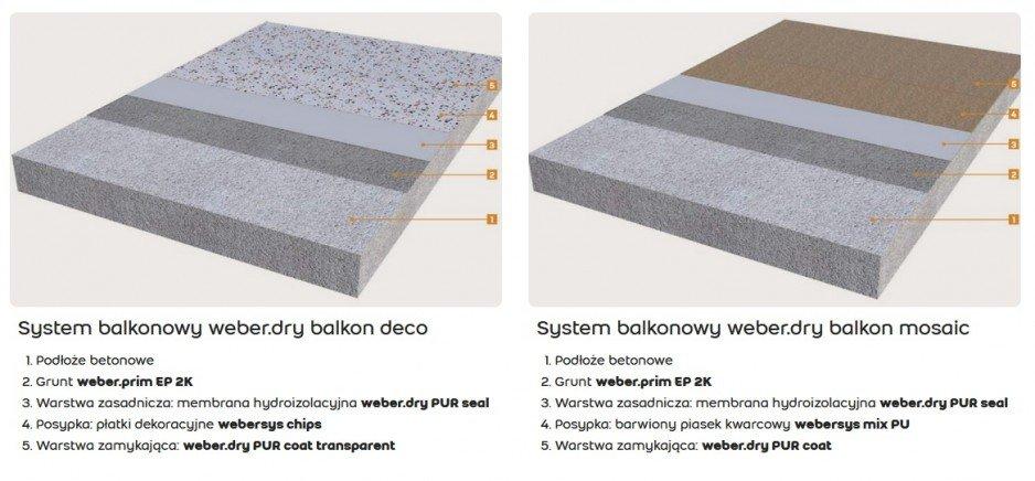 Balkony i tarasy w nowej odsłonie - system weber.dry balkon