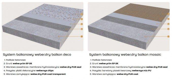 systemy weber.dry balkon