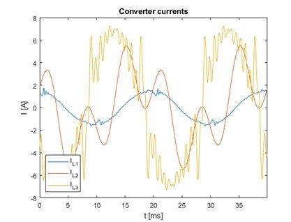 Przebiegi prądu fazy L1,L2,L3