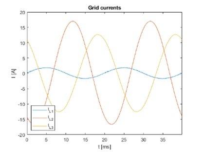 Przebiegi prądy fazy L1,L2,L3 z włączonym kompensatorem dynamicznym