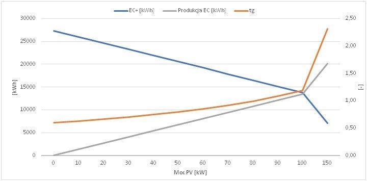 Zmiana wartości energii pobieranej czynnej, produkcji energii czynnej oraz tgφ w zależności od mocy instalacji PV
