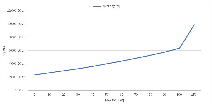 Opłata za przekroczenie tgφ w zależności od mocy instalacji PV
