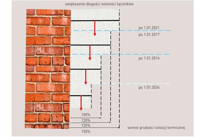 Wpływ zmian grubości warstwy izolacyjnej w systemach ETICS na długość łączników, rys. Autor