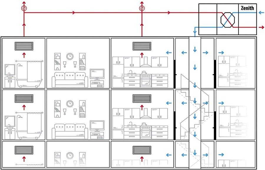 Schemat instalacji wentylacji nawiewno-wywiewnej (niebieski – nawiew powietrza świeżego, czerwony – wywiew)