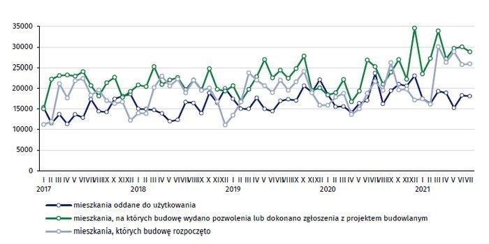 Budownictwo mieszkaniowe w okresie I–VII 2021 r., fot. GUS