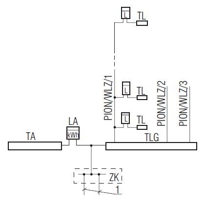 Schemat rozdziału energii