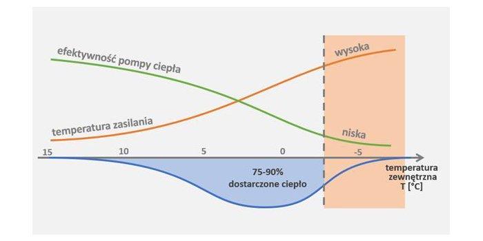 Wykres przedstawiający efektywność pracy pomp ciepła; fot. Fraunhofer ISE