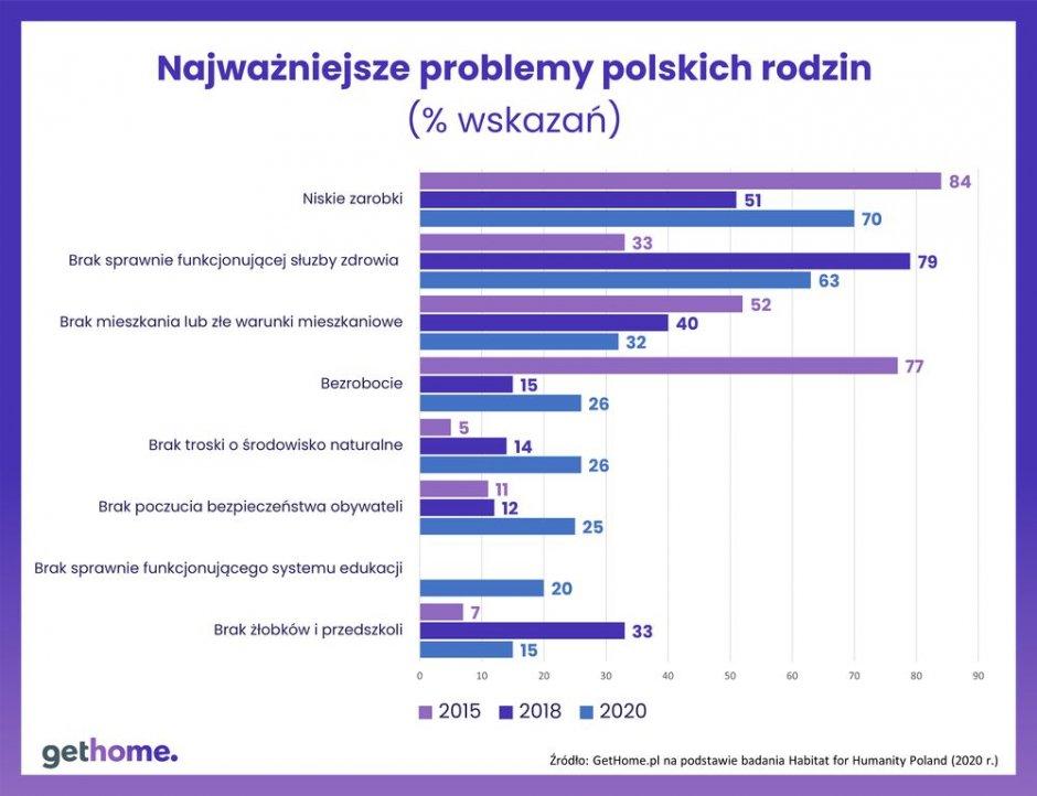 wykres problemy polskich rodzin