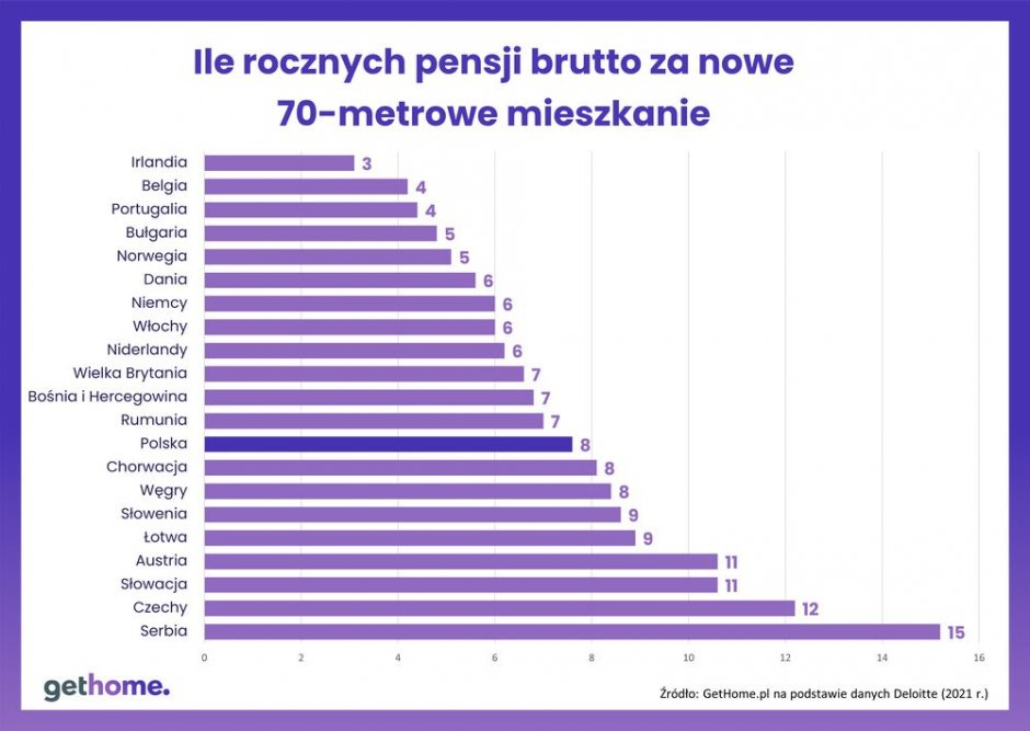 wykres liczba pensji za mieszkanie